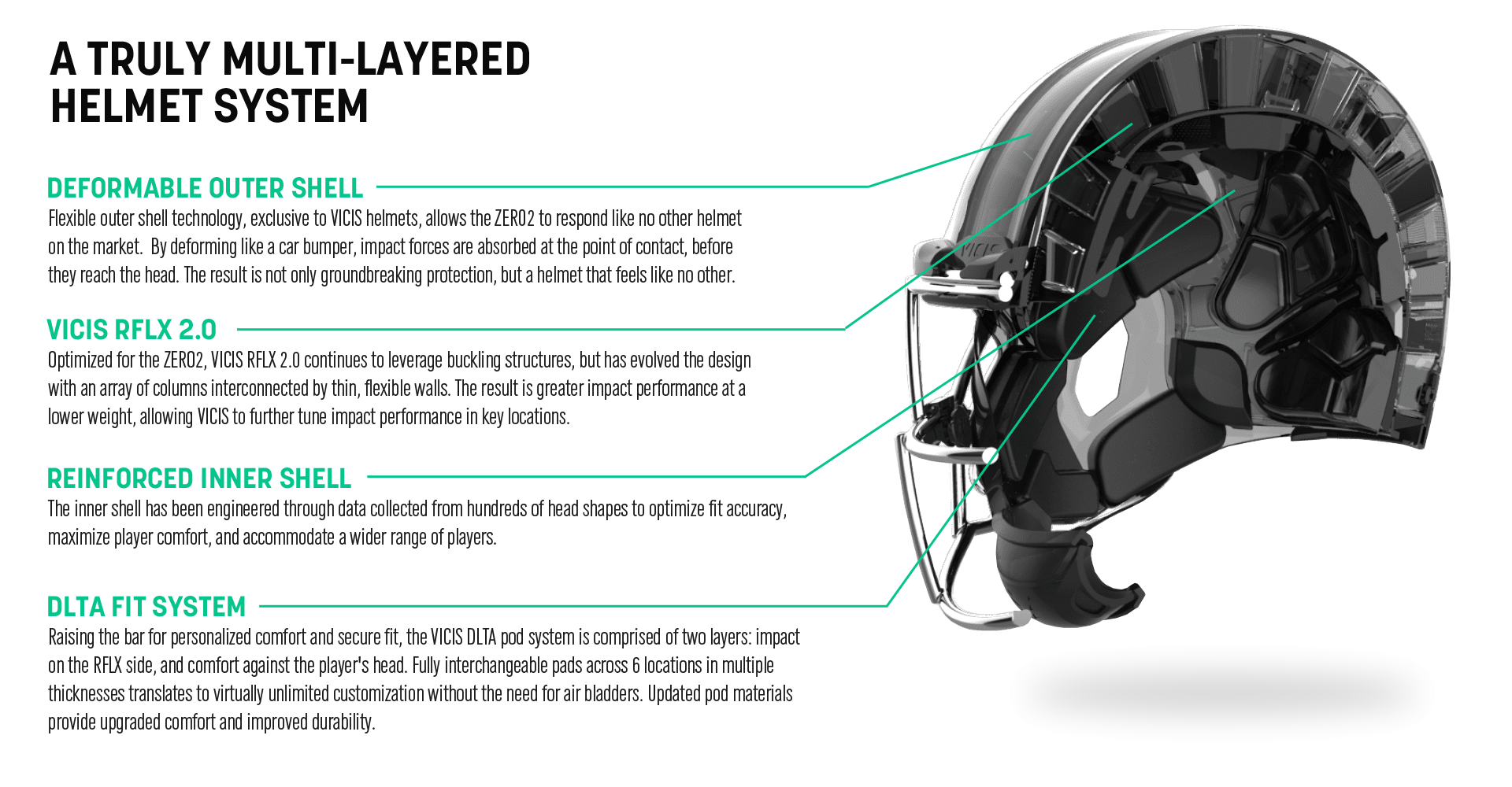 Multi-Layered Helmet System